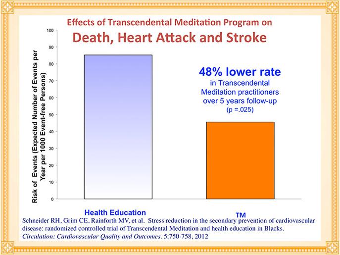 Diminution des attaques cardiaques- association-de-sante-americaine
